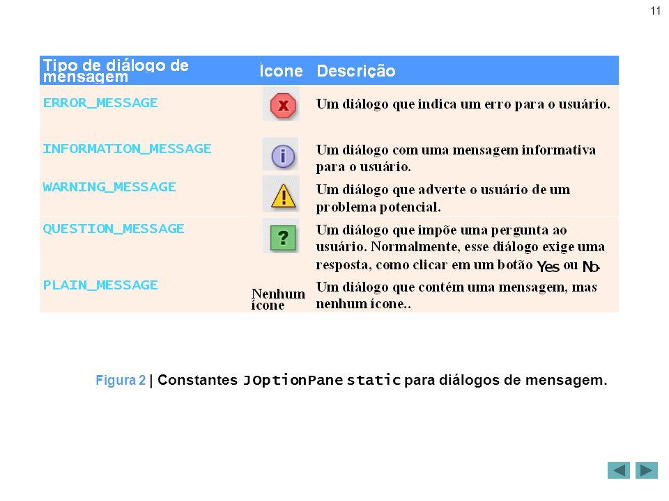 11 Figura 2 | Constantes JOptionPane static para diálogos de mensagem.