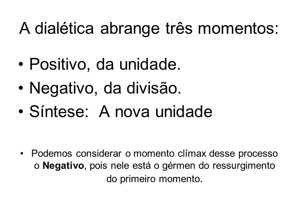 A dialética abrange três momentos: Positivo, da unidade. Negativo, da divisão. Síntese: A nova unidade Podemos considerar o momento clímax desse proce