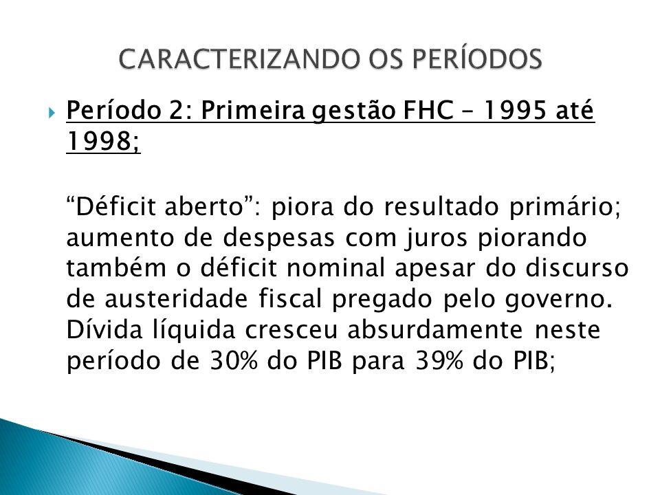 Período 2: Primeira gestão FHC – 1995 até 1998; Déficit aberto: piora do resultado primário; aumento de despesas com juros piorando também o déficit n