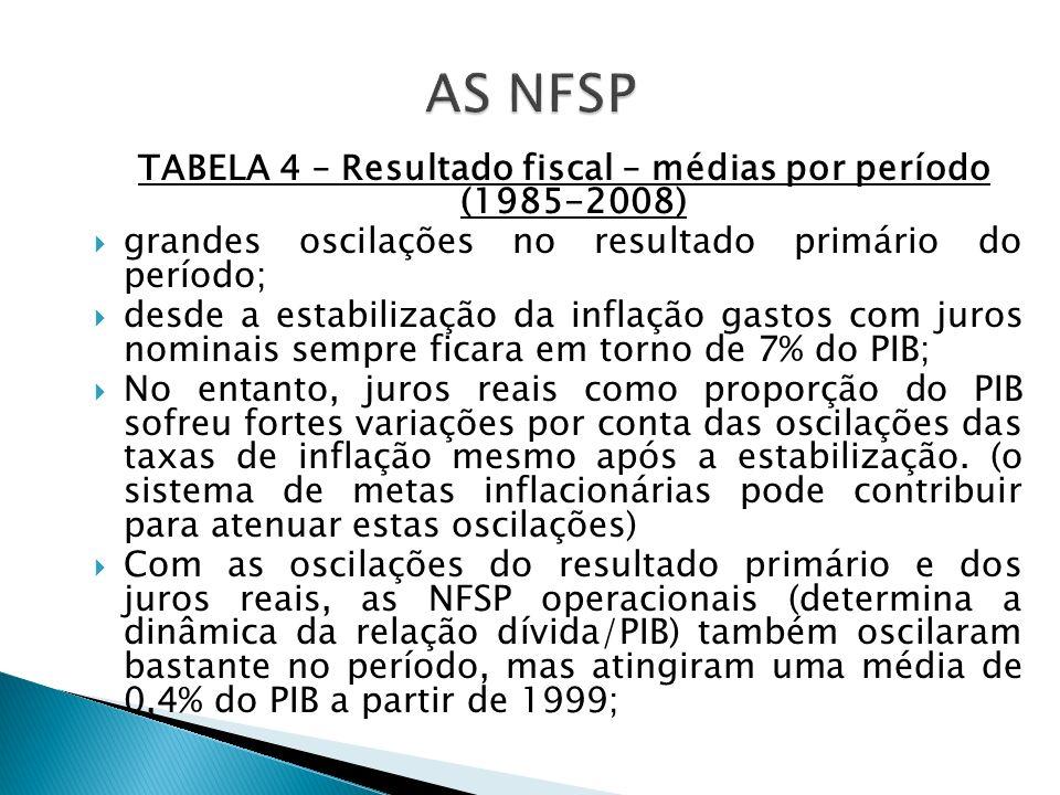 TABELA 4 – Resultado fiscal – médias por período (1985-2008) grandes oscilações no resultado primário do período; desde a estabilização da inflação ga