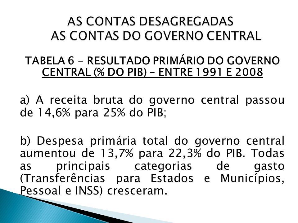 TABELA 6 – RESULTADO PRIMÁRIO DO GOVERNO CENTRAL (% DO PIB) – ENTRE 1991 E 2008 a) A receita bruta do governo central passou de 14,6% para 25% do PIB;