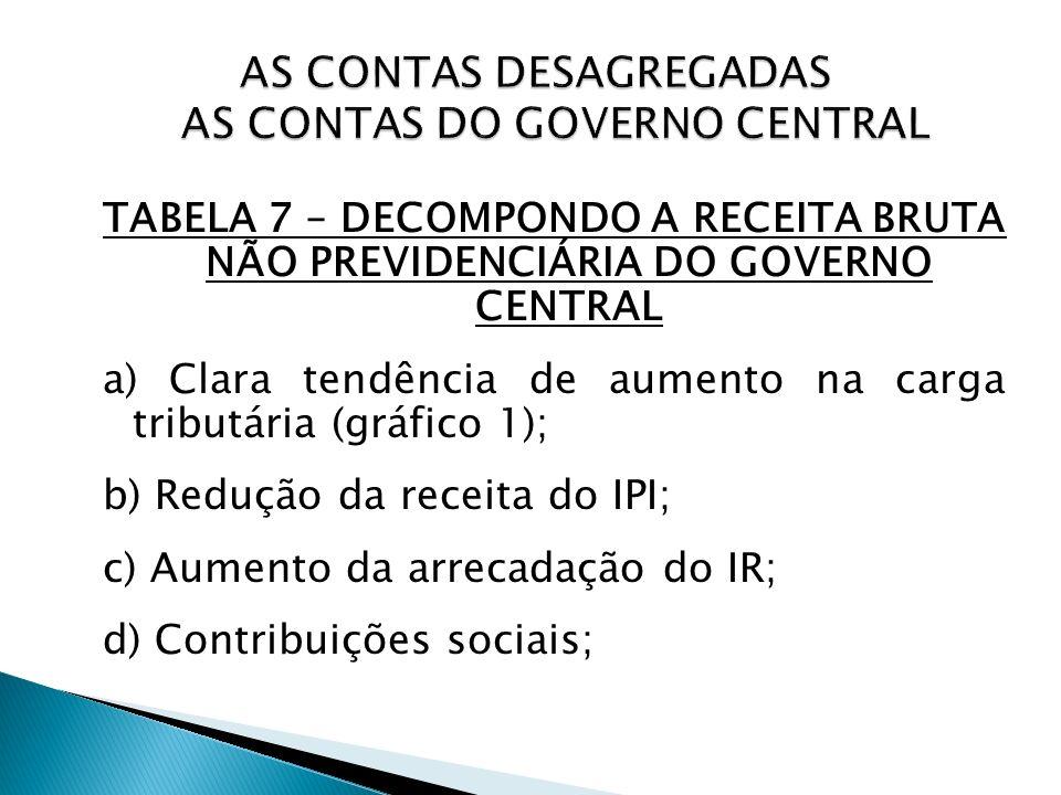 TABELA 7 – DECOMPONDO A RECEITA BRUTA NÃO PREVIDENCIÁRIA DO GOVERNO CENTRAL a) Clara tendência de aumento na carga tributária (gráfico 1); b) Redução