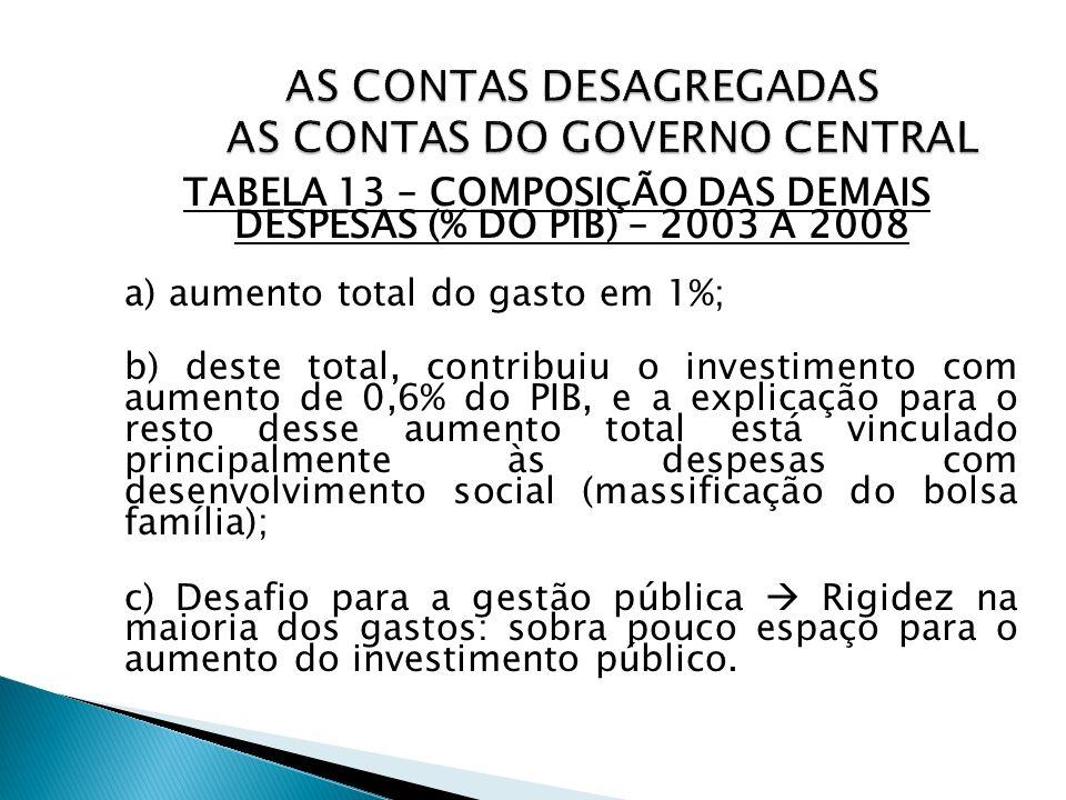 TABELA 13 – COMPOSIÇÃO DAS DEMAIS DESPESAS (% DO PIB) – 2003 A 2008 a) aumento total do gasto em 1%; b) deste total, contribuiu o investimento com aum