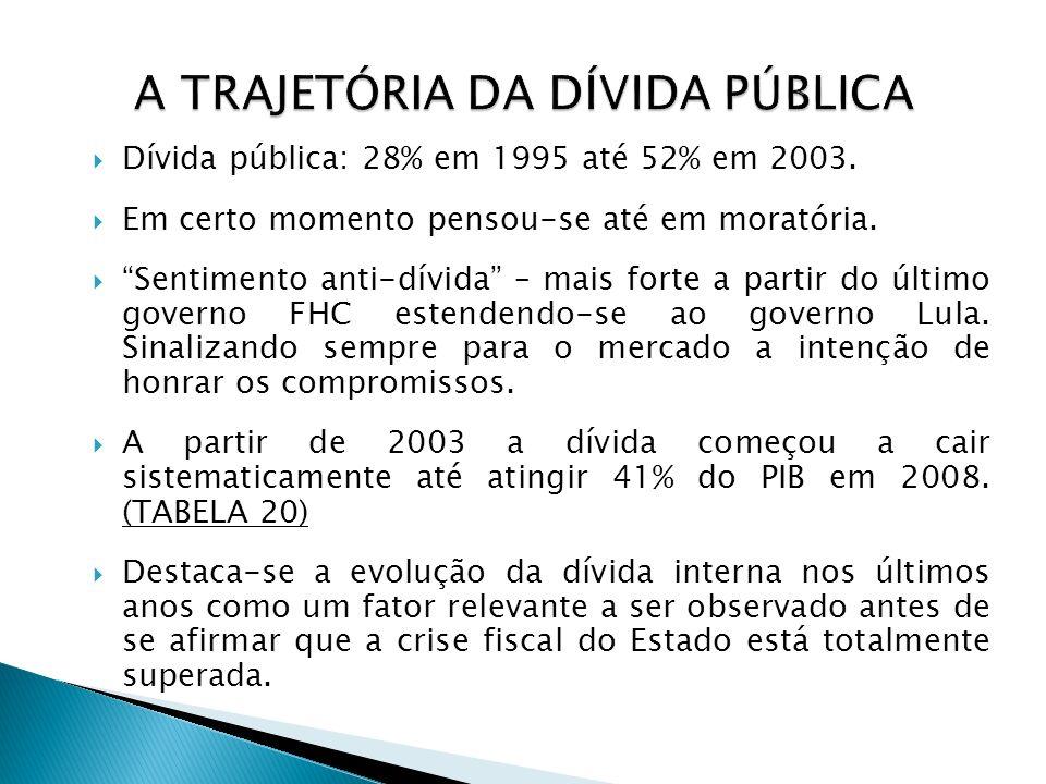 Dívida pública: 28% em 1995 até 52% em 2003. Em certo momento pensou-se até em moratória. Sentimento anti-dívida – mais forte a partir do último gover