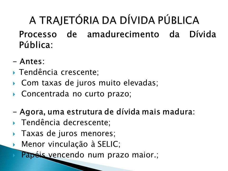 Processo de amadurecimento da Dívida Pública: - Antes: Tendência crescente; Com taxas de juros muito elevadas; Concentrada no curto prazo; - Agora, um