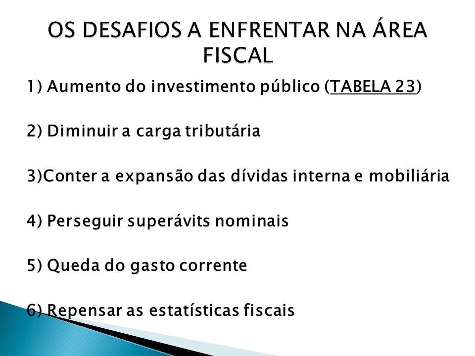 1) Aumento do investimento público (TABELA 23) 2) Diminuir a carga tributária 3)Conter a expansão das dívidas interna e mobiliária 4) Perseguir superá