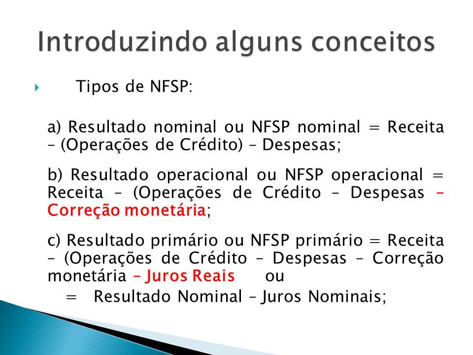 Tipos de NFSP: a) Resultado nominal ou NFSP nominal = Receita – (Operações de Crédito) – Despesas; b) Resultado operacional ou NFSP operacional = Rece