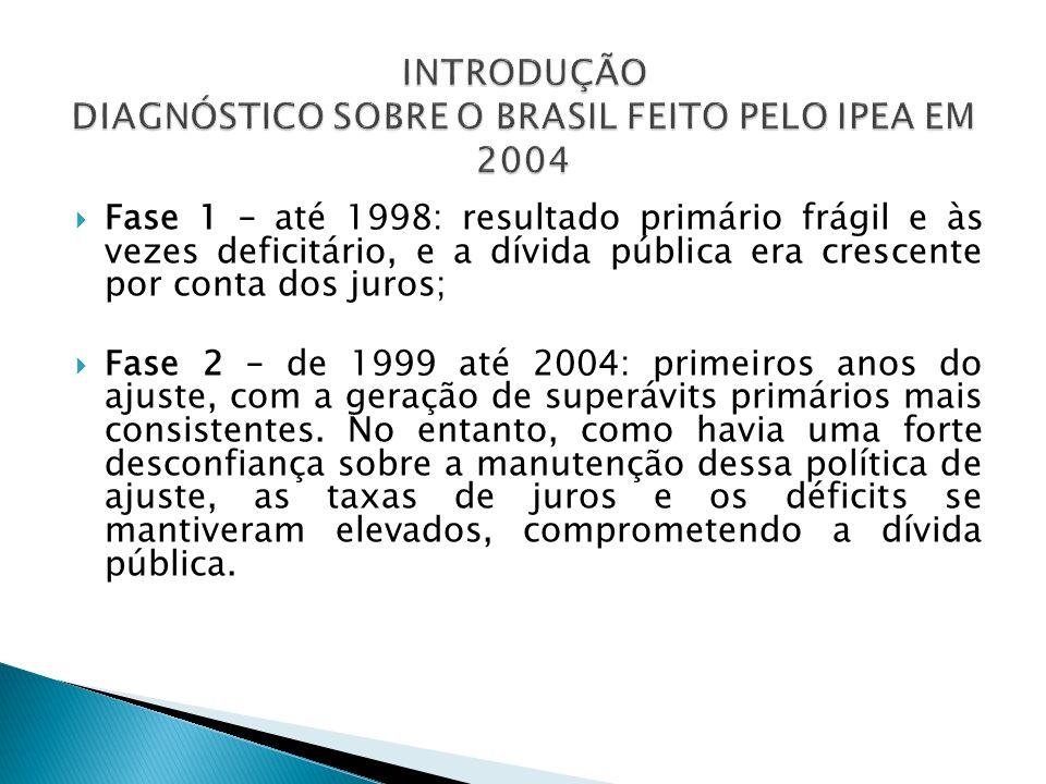 Fase 1 – até 1998: resultado primário frágil e às vezes deficitário, e a dívida pública era crescente por conta dos juros; Fase 2 – de 1999 até 2004: