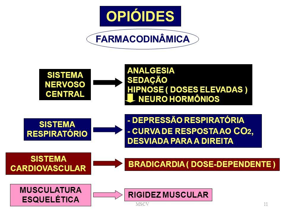 MSCV11 OPIÓIDES FARMACODINÂMICA SISTEMA NERVOSO CENTRAL ANALGESIA SEDAÇÃO HIPNOSE ( DOSES ELEVADAS ) I NEURO HORMÔNIOS SISTEMA RESPIRATÓRIO - DEPRESSÃ