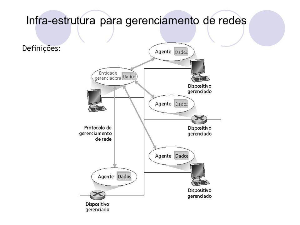 Infra-estrutura para gerenciamento de redes Definições: