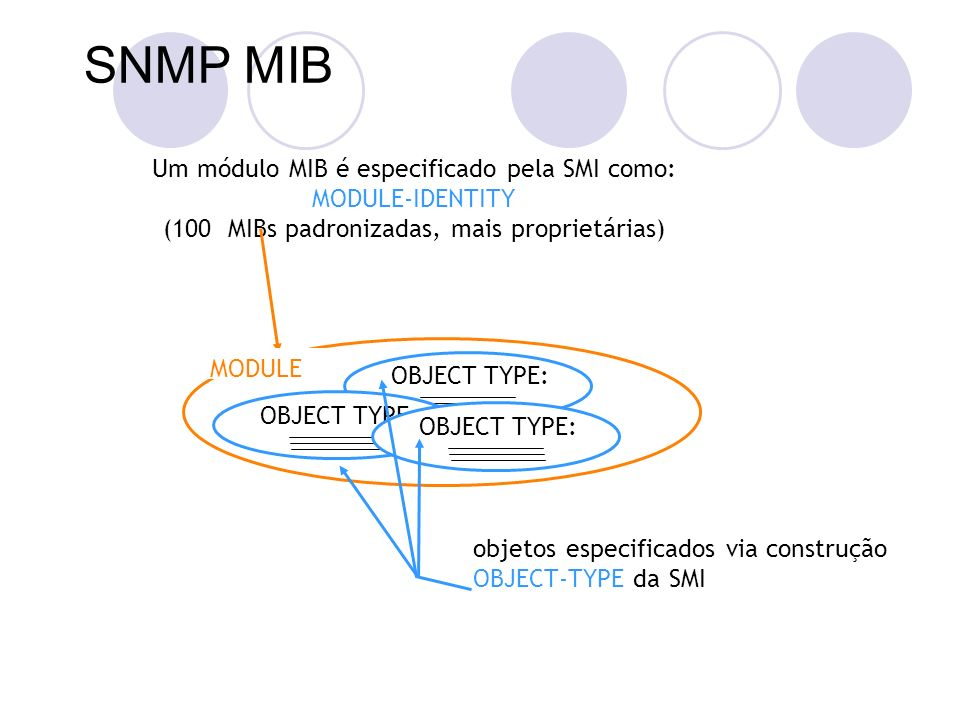 SNMP MIB OBJECT TYPE: objetos especificados via construção OBJECT-TYPE da SMI Um módulo MIB é especificado pela SMI como: MODULE-IDENTITY (100 MIBs pa