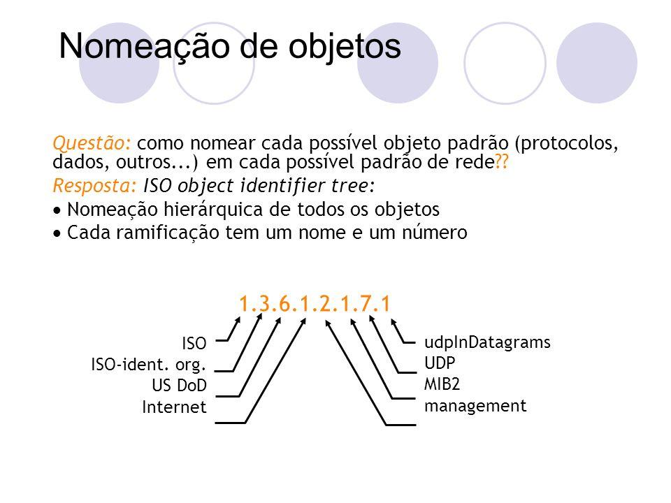 Nomeação de objetos Questão: como nomear cada possível objeto padrão (protocolos, dados, outros...) em cada possível padrão de rede?? Resposta: ISO ob