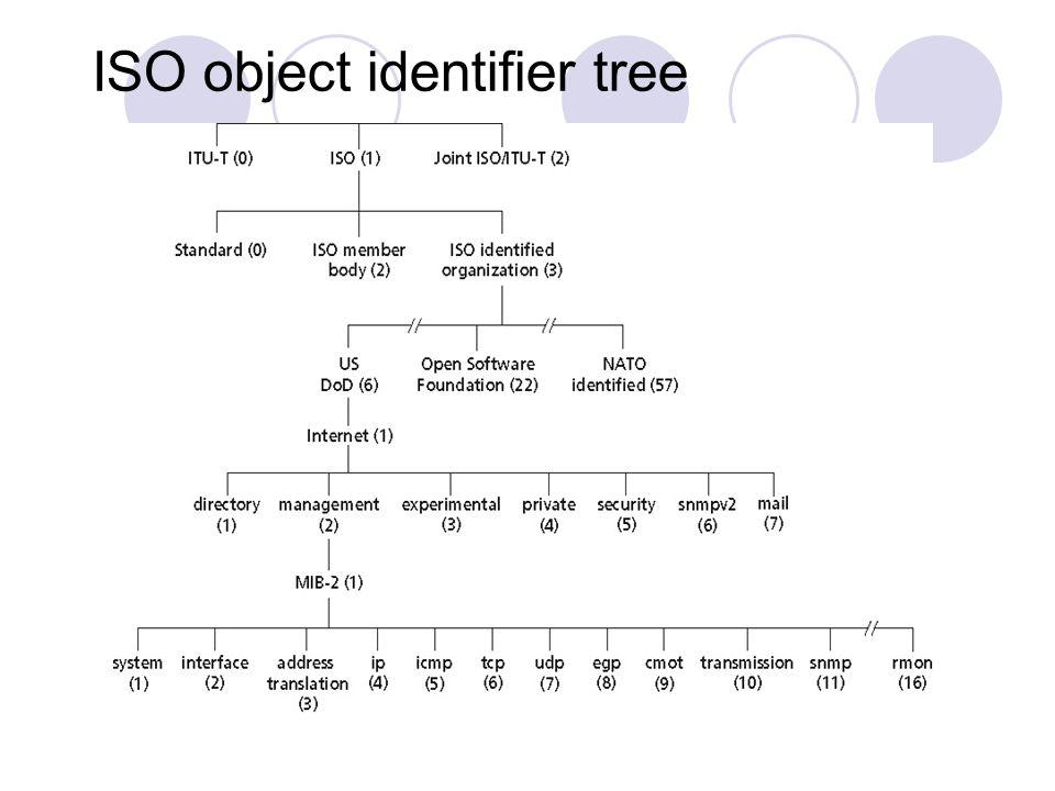 ISO object identifier tree