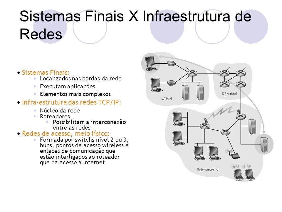 Sistemas Finais: Localizados nas bordas da rede Executam aplicações Elementos mais complexos Infra-estrutura das redes TCP/IP: Núcleo da rede Roteador