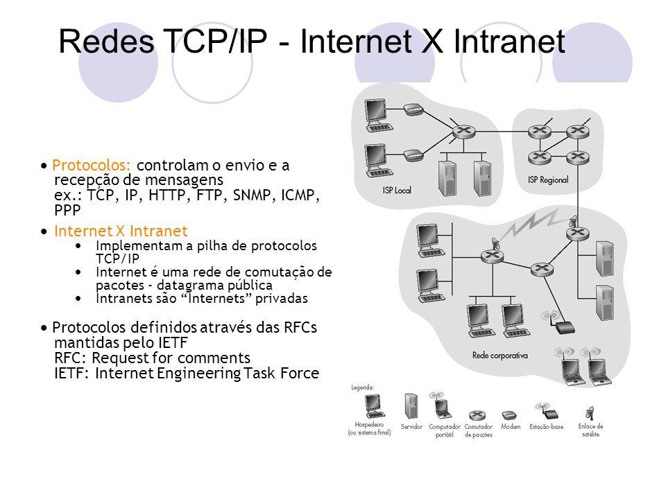 Protocolos: controlam o envio e a recepção de mensagens ex.: TCP, IP, HTTP, FTP, SNMP, ICMP, PPP Internet X Intranet Implementam a pilha de protocolos