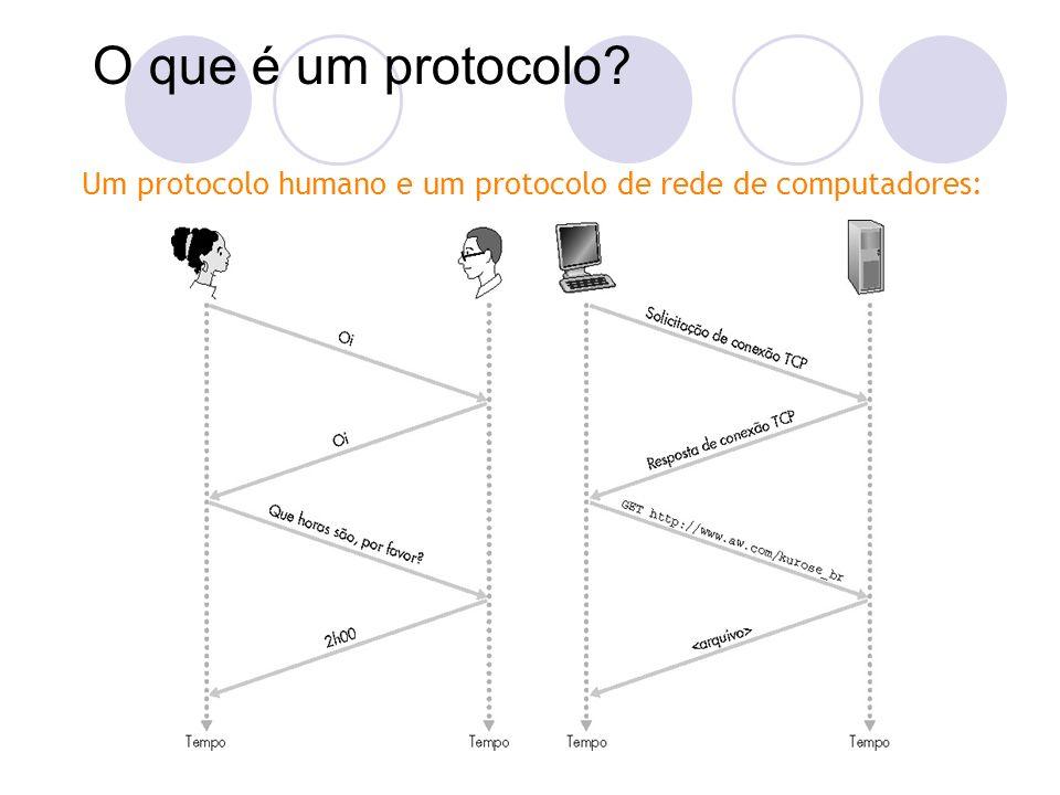 Um protocolo humano e um protocolo de rede de computadores: O que é um protocolo?