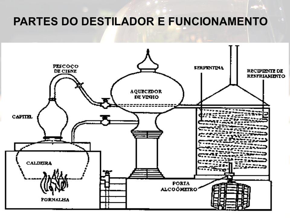 PARTES DO DESTILADOR E FUNCIONAMENTO