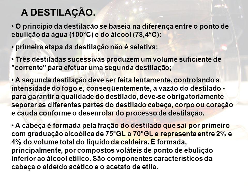 O princípio da destilação se baseia na diferença entre o ponto de ebulição da água (100°C) e do álcool (78,4°C): primeira etapa da destilação não é se