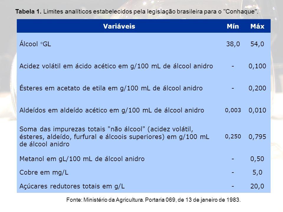 VariáveisMínMáx Álcool °GL38,054,0 Acidez volátil em ácido acético em g/100 mL de álcool anidro-0,100 Ésteres em acetato de etila em g/100 mL de álcoo