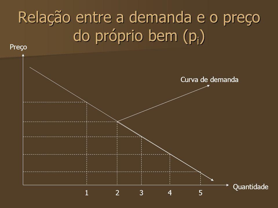 Relação entre a demanda e o preço do próprio bem (p i ) Preço Quantidade 12345 Curva de demanda