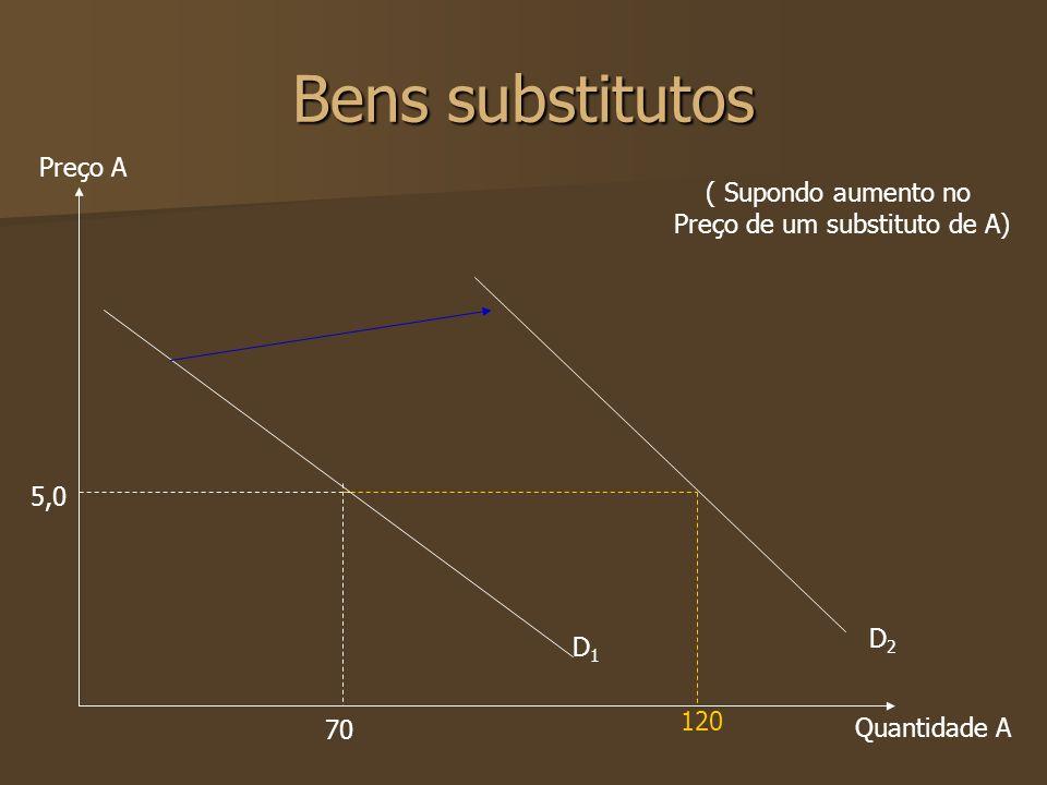 Bens substitutos Preço A Quantidade A 5,0 70 D1D1 ( Supondo aumento no Preço de um substituto de A) 120 D2D2