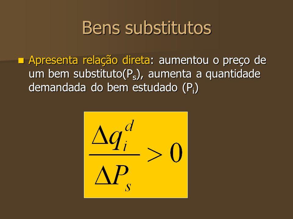 Bens substitutos Apresenta relação direta: aumentou o preço de um bem substituto(P s ), aumenta a quantidade demandada do bem estudado (P i ) Apresent