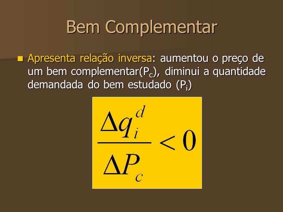 Bem Complementar Apresenta relação inversa: aumentou o preço de um bem complementar(P c ), diminui a quantidade demandada do bem estudado (P i ) Apres