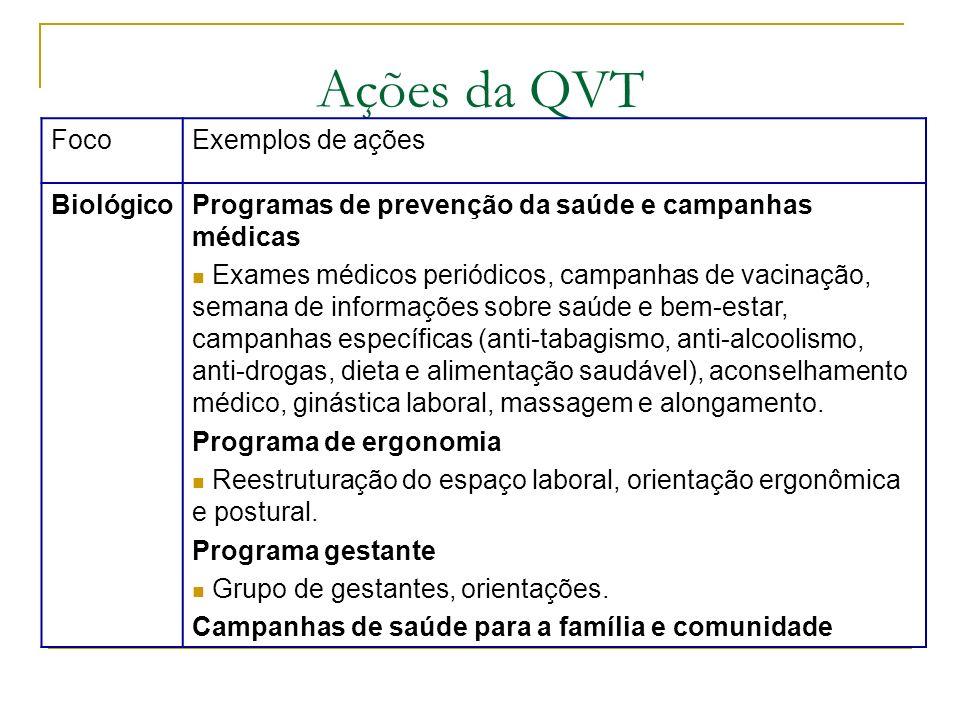 Ações da QVT FocoExemplos de ações BiológicoProgramas de prevenção da saúde e campanhas médicas Exames médicos periódicos, campanhas de vacinação, sem