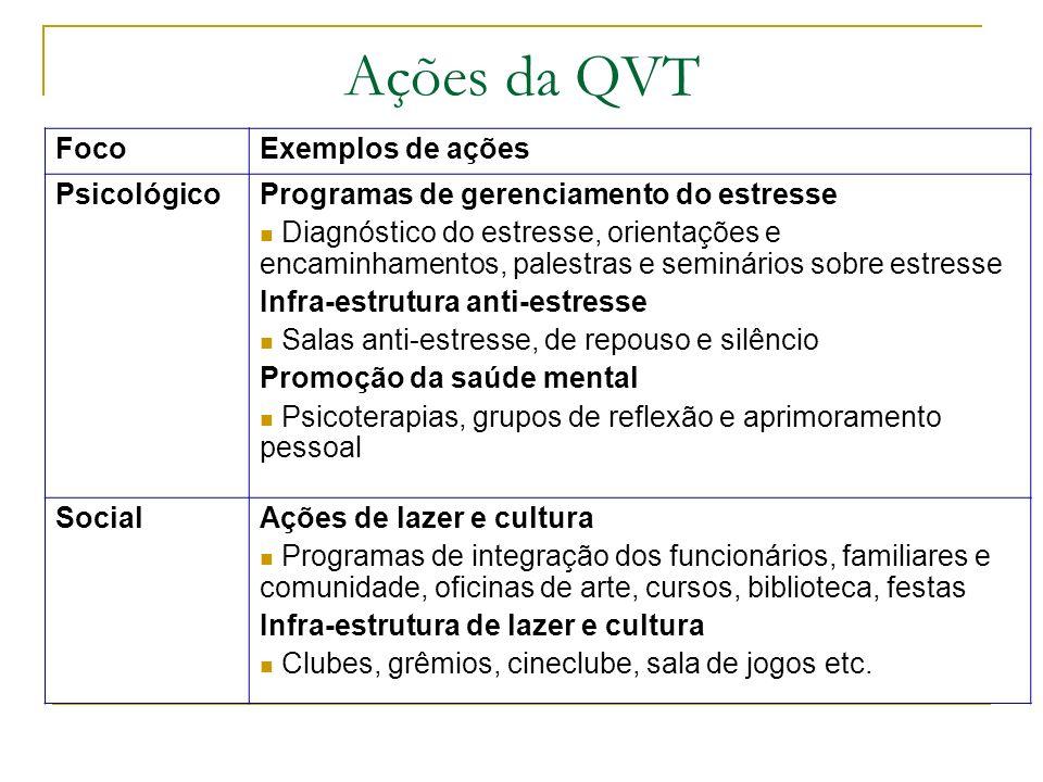 Ações da QVT FocoExemplos de ações PsicológicoProgramas de gerenciamento do estresse Diagnóstico do estresse, orientações e encaminhamentos, palestras
