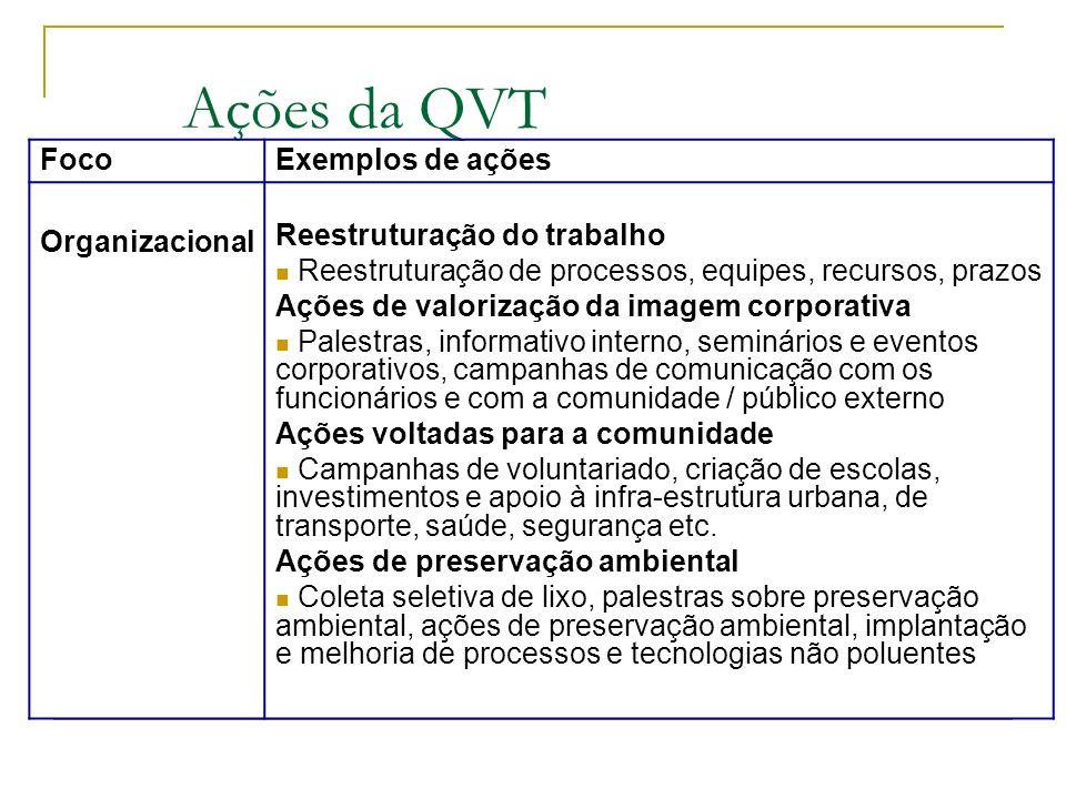 Ações da QVT FocoExemplos de ações Organizacional Reestruturação do trabalho Reestruturação de processos, equipes, recursos, prazos Ações de valorizaç
