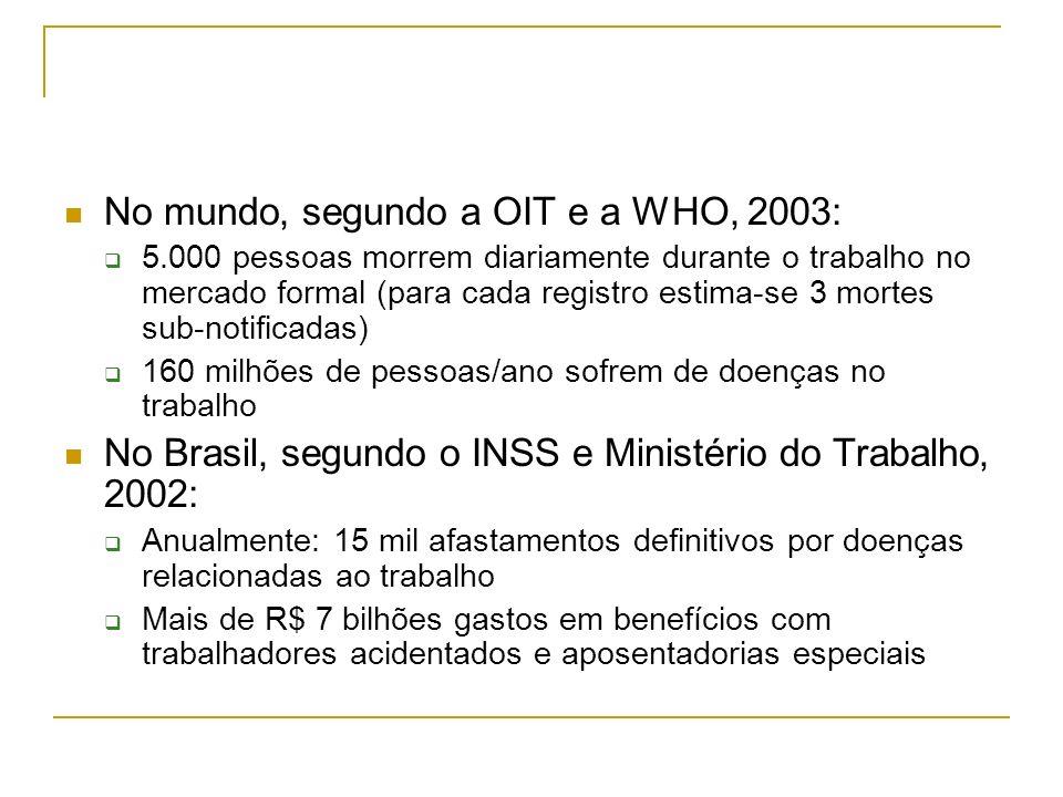 No mundo, segundo a OIT e a WHO, 2003: 5.000 pessoas morrem diariamente durante o trabalho no mercado formal (para cada registro estima-se 3 mortes su