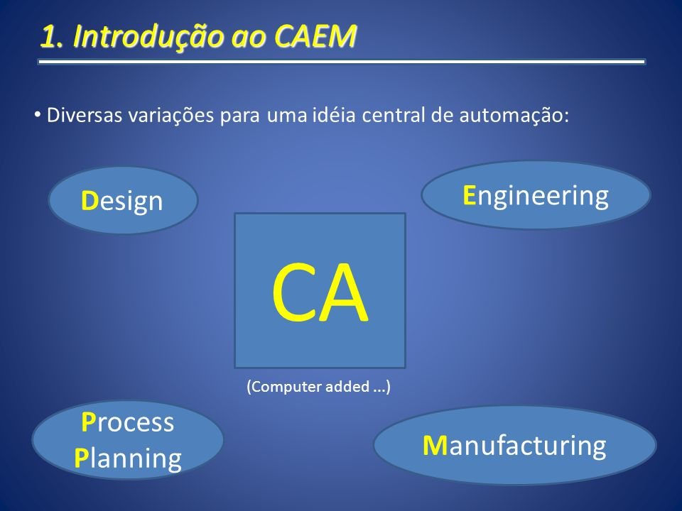 1. Introdução ao CAEM Diversas variações para uma idéia central de automação: CA (Computer added...) Design Engineering Manufacturing Process Planning