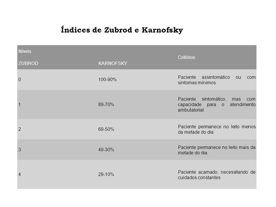 Níveis Critérios ZUBRODKARNOFSKY 0100-90% Paciente assintomático ou com sintomas mínimos 189-70% Paciente sintomático, mas com capacidade para o atend