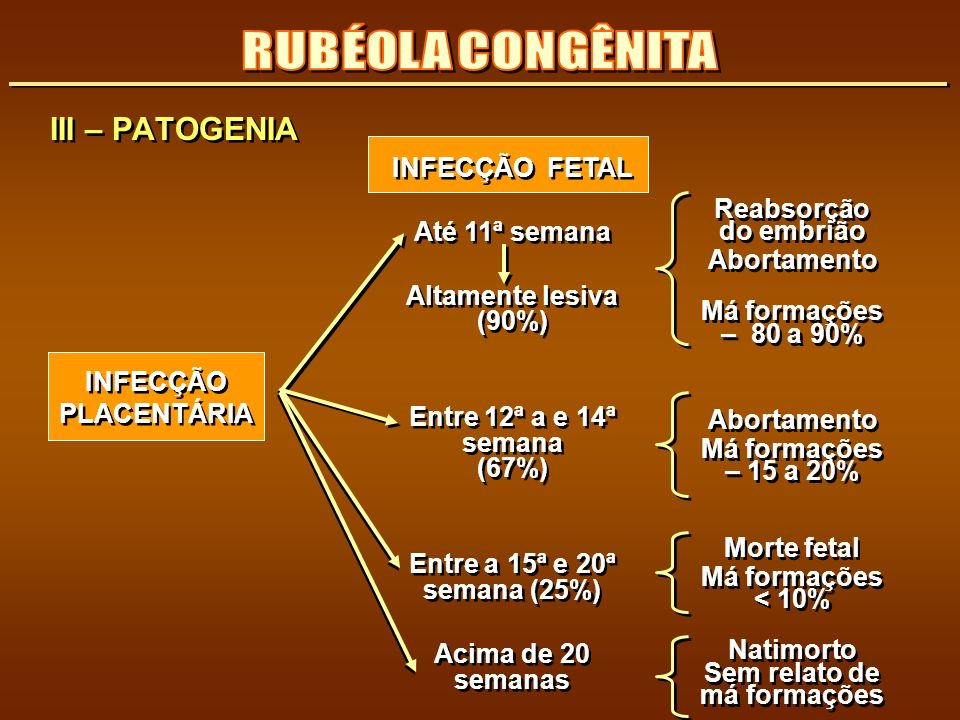III – PATOGENIA INFECÇÃO FETAL Até 11ª semana Altamente lesiva (90%) Entre 12ª a e 14ª semana (67%) Entre a 15ª e 20ª semana (25%) Acima de 20 semanas