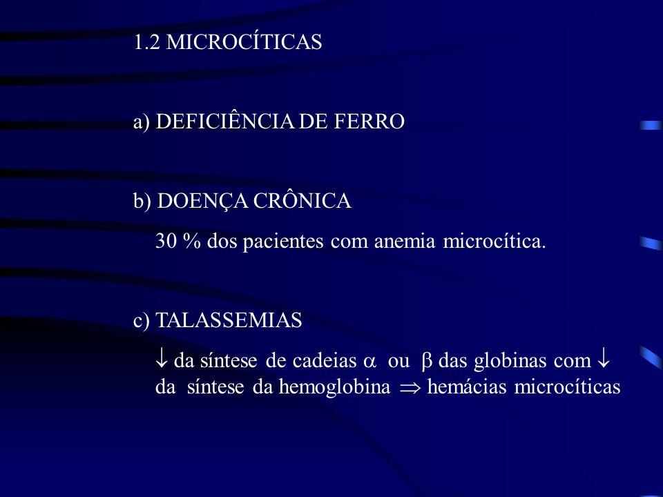 1.2 MICROCÍTICAS a) DEFICIÊNCIA DE FERRO b) DOENÇA CRÔNICA 30 % dos pacientes com anemia microcítica. c) TALASSEMIAS da síntese de cadeias ou das glob