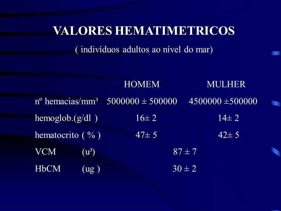 VALORES HEMATIMETRICOS ( indivíduos adultos ao nível do mar) HOMEM MULHER nº hemacias/mm³ 5000000 ± 500000 4500000 ±500000 hemoglob.(g/dl ) 16± 2 14±