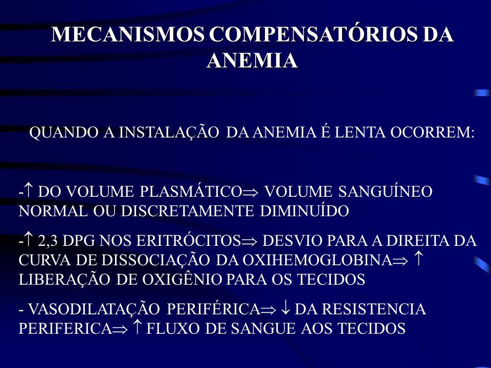 MECANISMOS COMPENSATÓRIOS DA ANEMIA QUANDO A INSTALAÇÃO DA ANEMIA É LENTA OCORREM: - DO VOLUME PLASMÁTICO VOLUME SANGUÍNEO NORMAL OU DISCRETAMENTE DIM