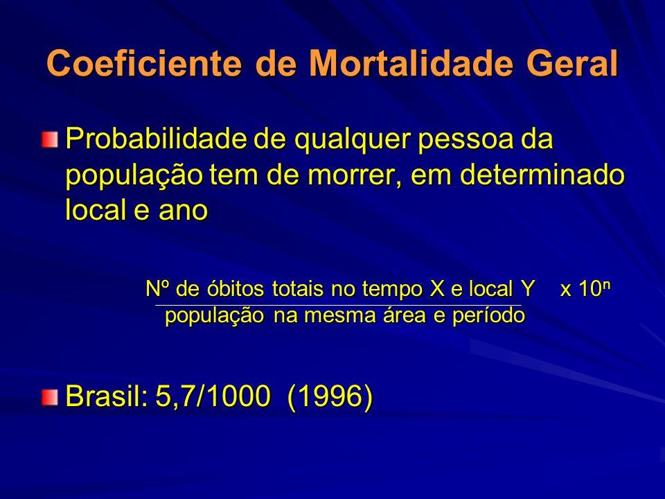 Coeficiente de Mortalidade Geral Probabilidade de qualquer pessoa da população tem de morrer, em determinado local e ano Nº de óbitos totais no tempo