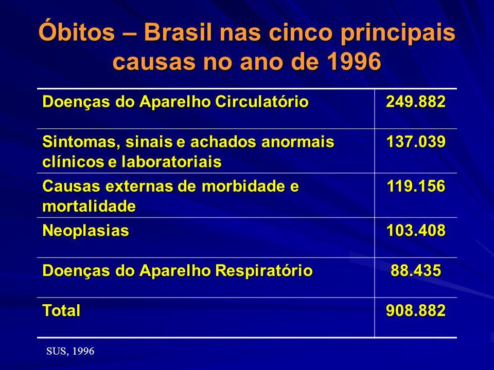 Óbitos – Brasil nas cinco principais causas no ano de 1996 Doenças do Aparelho Circulatório 249.882 Sintomas, sinais e achados anormais clínicos e lab
