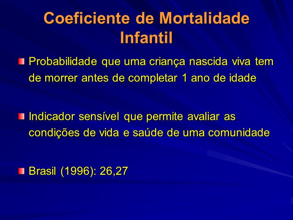 Coeficiente de Mortalidade Infantil Probabilidade que uma criança nascida viva tem de morrer antes de completar 1 ano de idade Indicador sensível que