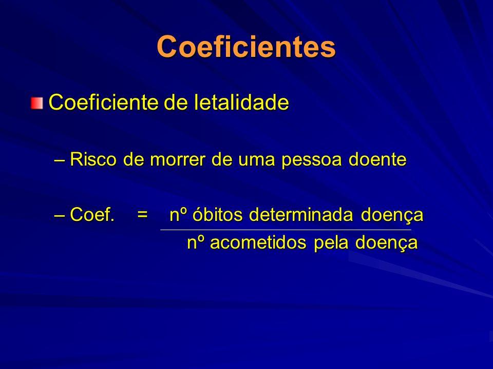 Coeficientes Coeficiente de letalidade –Risco de morrer de uma pessoa doente –Coef. = nº óbitos determinada doença nº acometidos pela doença nº acomet
