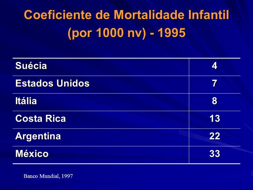 Coeficiente de Mortalidade Infantil (por 1000 nv) - 1995 Suécia4 Estados Unidos 7 Itália8 Costa Rica 13 Argentina22 México33 Banco Mundial, 1997