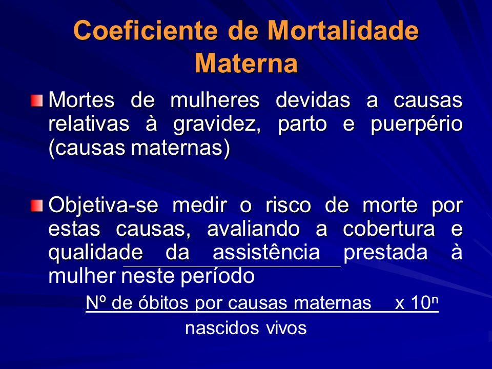 Coeficiente de Mortalidade Materna Mortes de mulheres devidas a causas relativas à gravidez, parto e puerpério (causas maternas) Objetiva-se medir o r