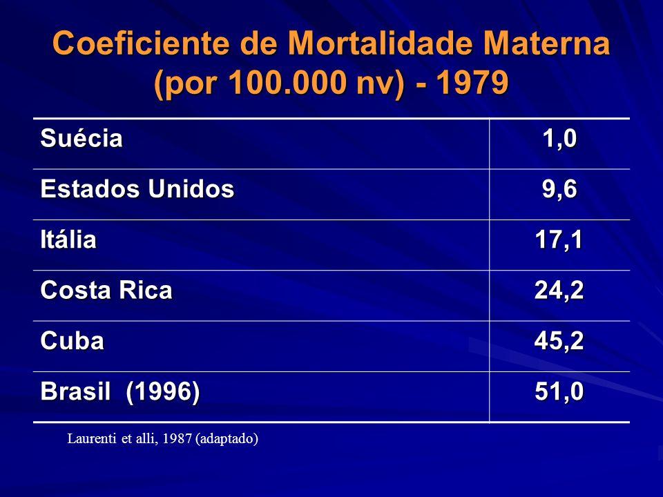 Coeficiente de Mortalidade Materna (por 100.000 nv) - 1979 Suécia1,0 Estados Unidos 9,6 Itália17,1 Costa Rica 24,2 Cuba45,2 Brasil (1996) 51,0 Laurent