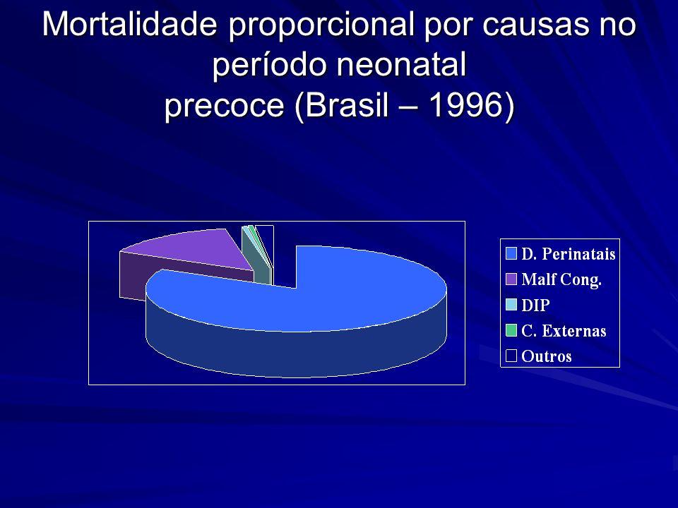 Mortalidade proporcional por causas no período neonatal precoce (Brasil – 1996)