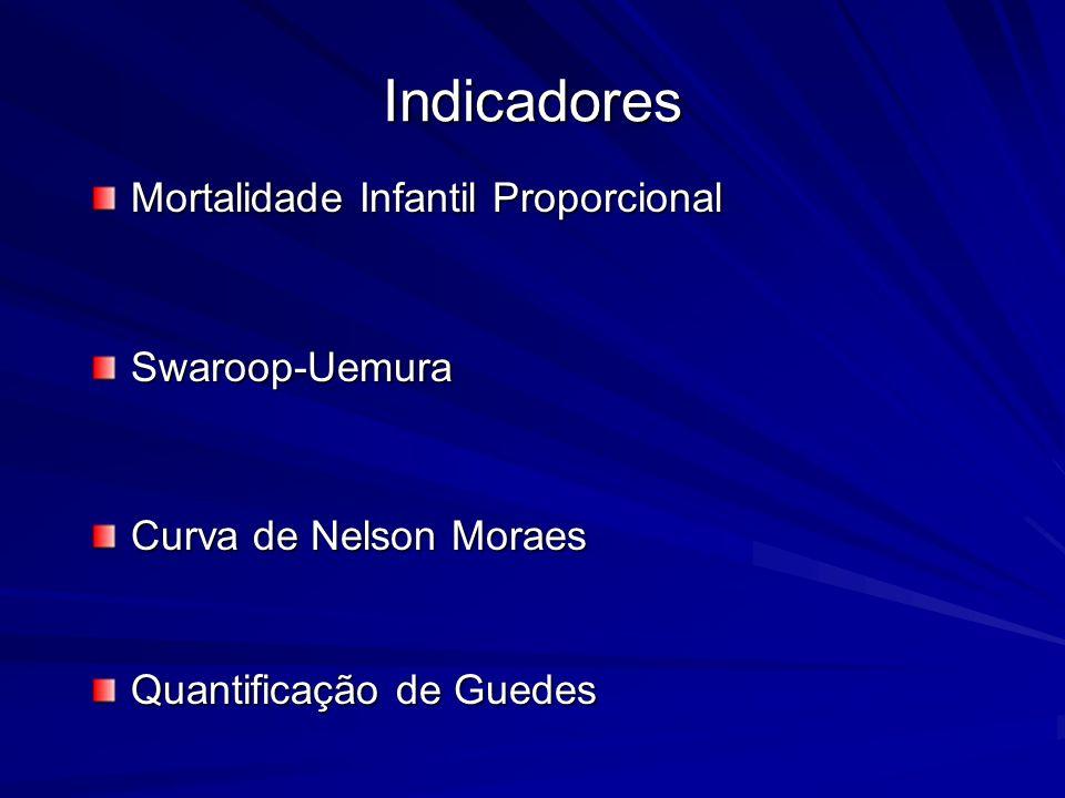 Indicadores Mortalidade Infantil Proporcional Swaroop-Uemura Curva de Nelson Moraes Quantificação de Guedes