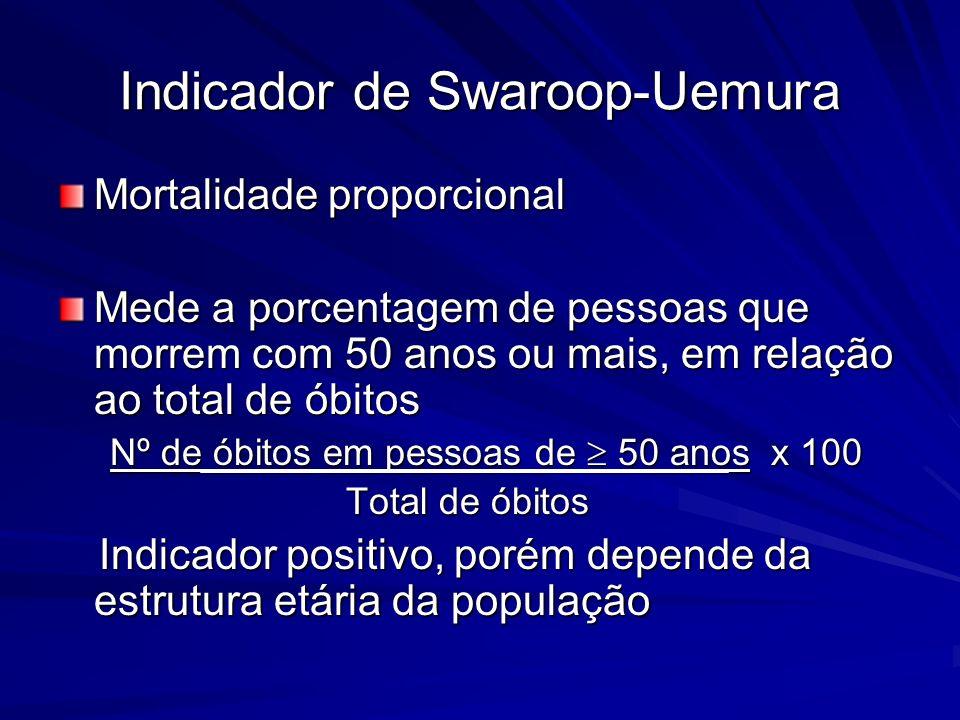 Indicador de Swaroop-Uemura Mortalidade proporcional Mede a porcentagem de pessoas que morrem com 50 anos ou mais, em relação ao total de óbitos Nº de