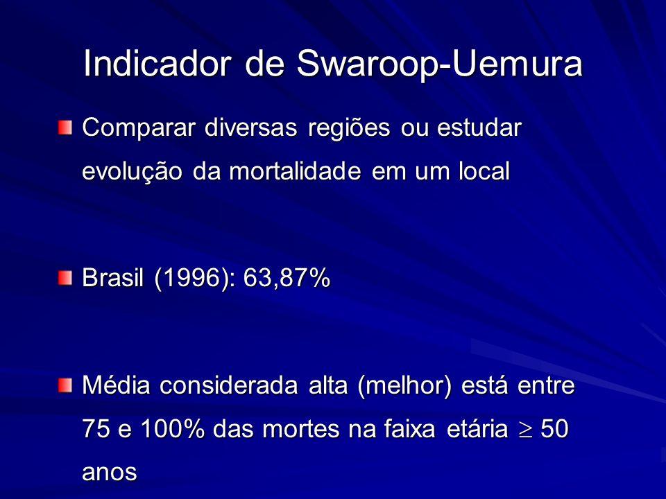 Indicador de Swaroop-Uemura Comparar diversas regiões ou estudar evolução da mortalidade em um local Brasil (1996): 63,87% Média considerada alta (mel