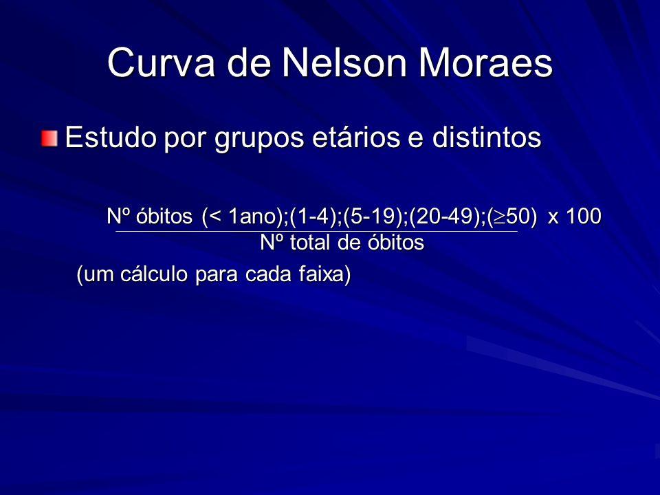 Curva de Nelson Moraes Estudo por grupos etários e distintos Nº óbitos (< 1ano);(1-4);(5-19);(20-49);( 50) x 100 Nº total de óbitos Nº óbitos (< 1ano)