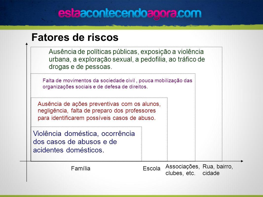 Fatores de riscos FamíliaEscola Violência doméstica, ocorrência dos casos de abusos e de acidentes domésticos. Ausência de ações preventivas com os al